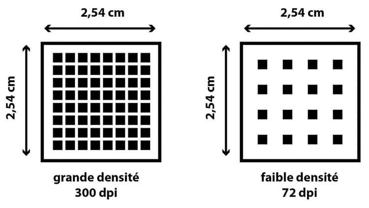 Schéma explicatif de la résolution de l'image numérique